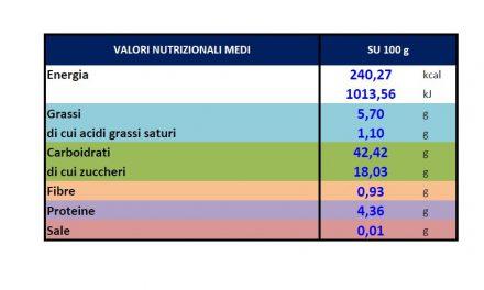 I VALORI NUTRIZIONALI IN ETICHETTA DIVENTANO OBBLIGO UE